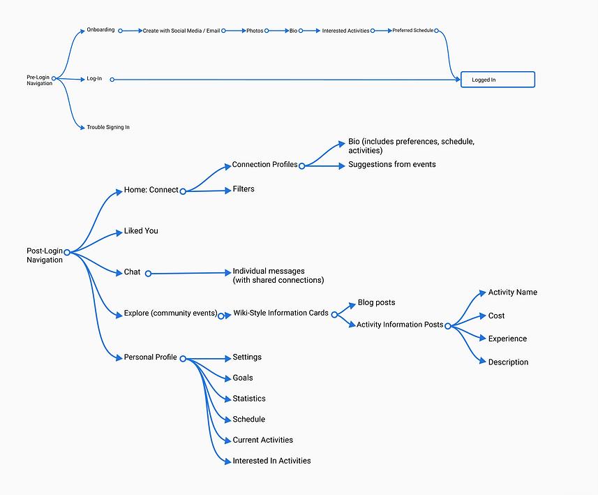 system content blueprint.png