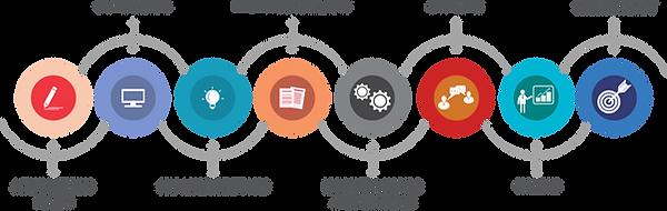 aritra leadership program components