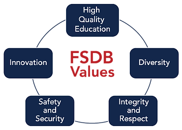 FSDB Values graphic. FSDB values in cener of circle surrounded by High Quality Eduation, Diversity, Integreit and Respect, Safety and Security, and Innovation.