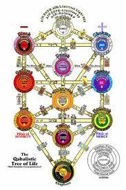 グノーシス派(エッセネ派)古代ユダヤキリスト教