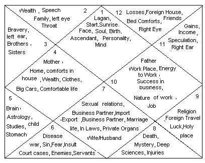 Vedic Astrology Houses