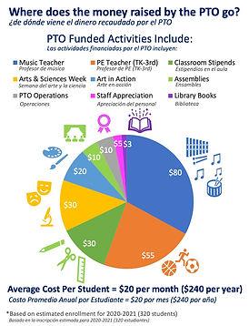 PTO funded programs_Oct 2020(1).jpg