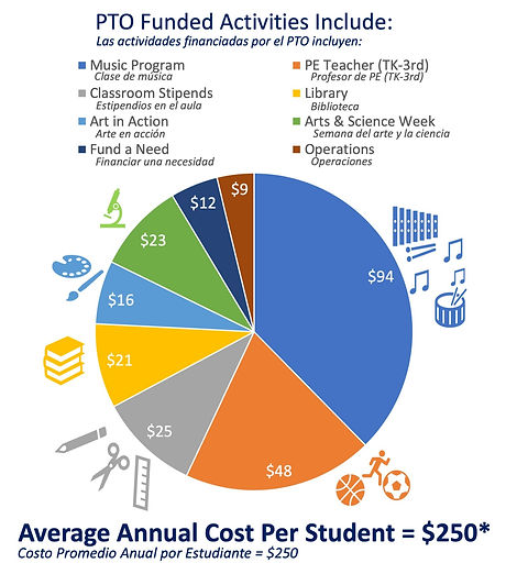 PTO funded programs cost per student fli