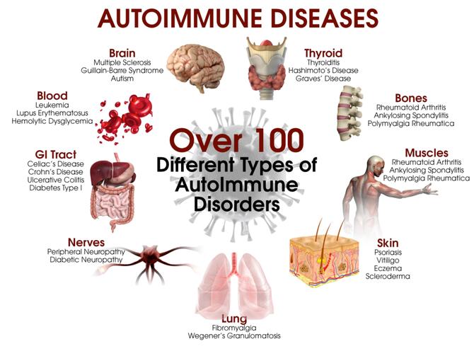 Auto-Immune Issues