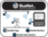 RTLS, Real-Time Locating System, Buzby, BuzNet, ZigBee, WSN, IOT, M2M