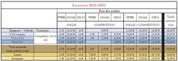 tarification licence 2021-22