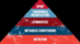 CrossFit Nutrition Pyramid
