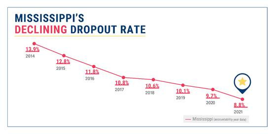 Mississippi Dropout Rate