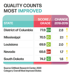 Quality Counts: Mississippi 2nd Most Improved State in Education