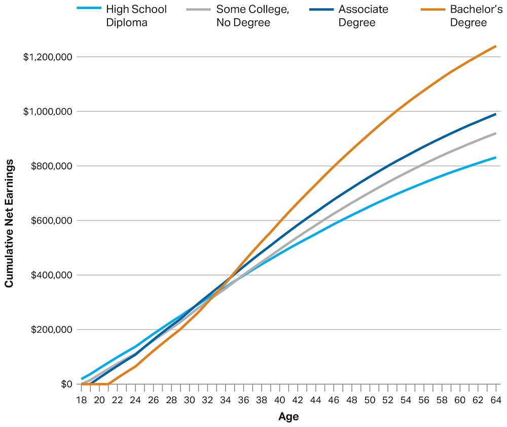 Estimated Cumulative Full-Time Earnings (in 2017 Dollars) Net of Forgone Earnings and Payment for Tuition and Fees and Books and Supplies, by Education Level