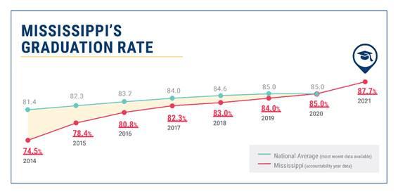 Mississippi Graduation Rate