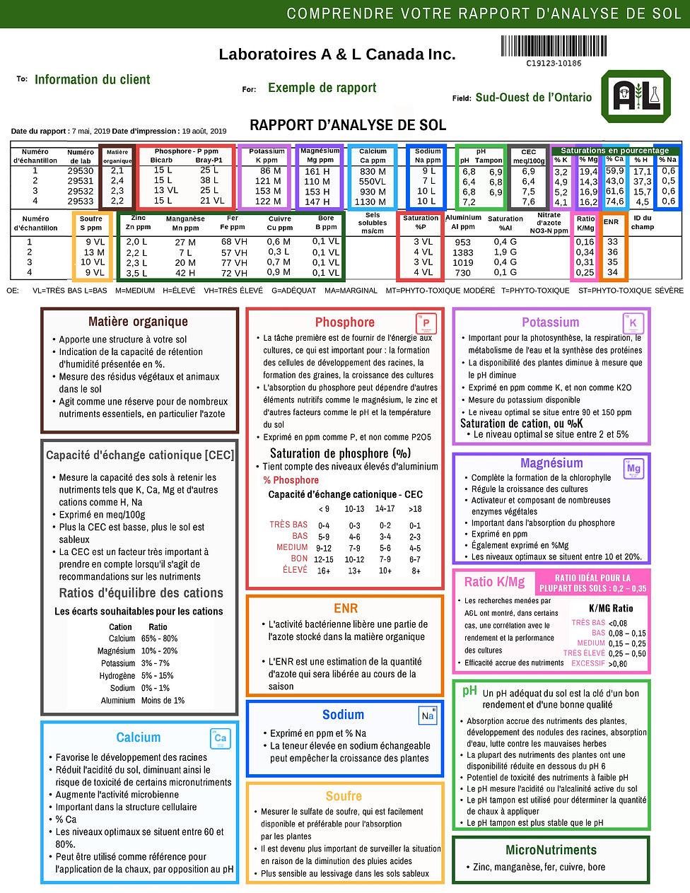 FRENCH Understanding Your Soil Report.jp