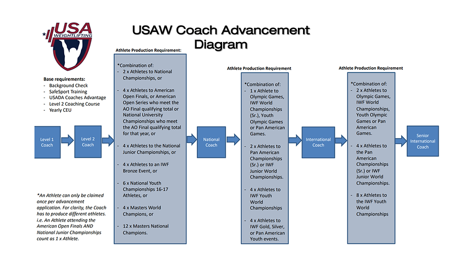 Coach Advancement Diagram 2019.png