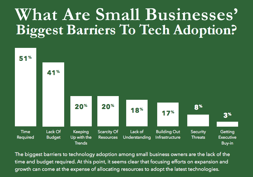 Small Business Barriers to Tech Adoption