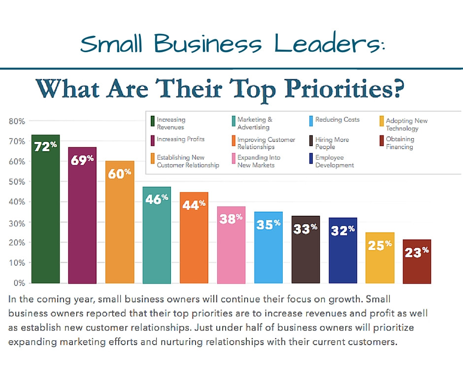Top Priorities for Small Business Owners in 2016