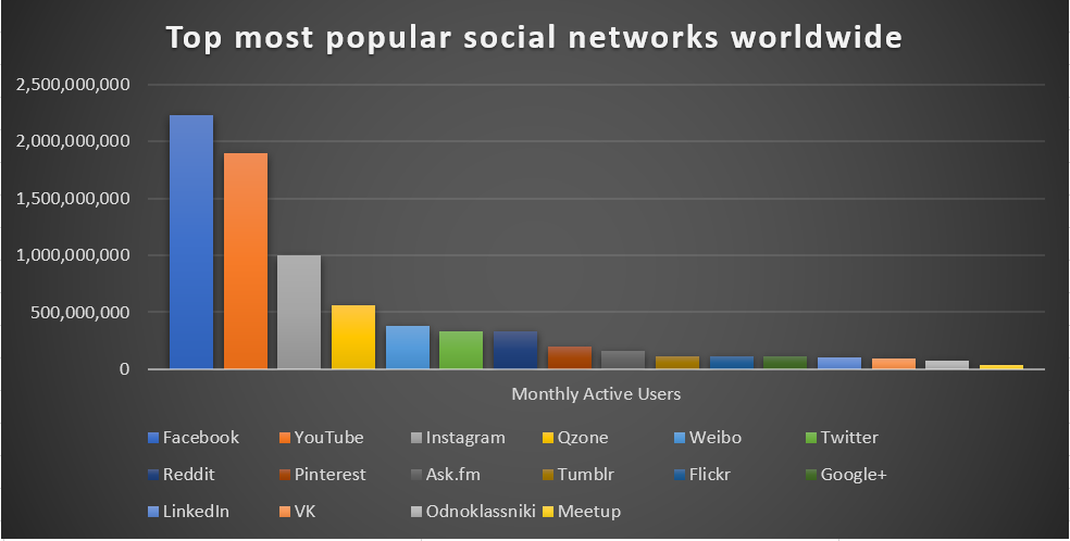 social media management user numbers