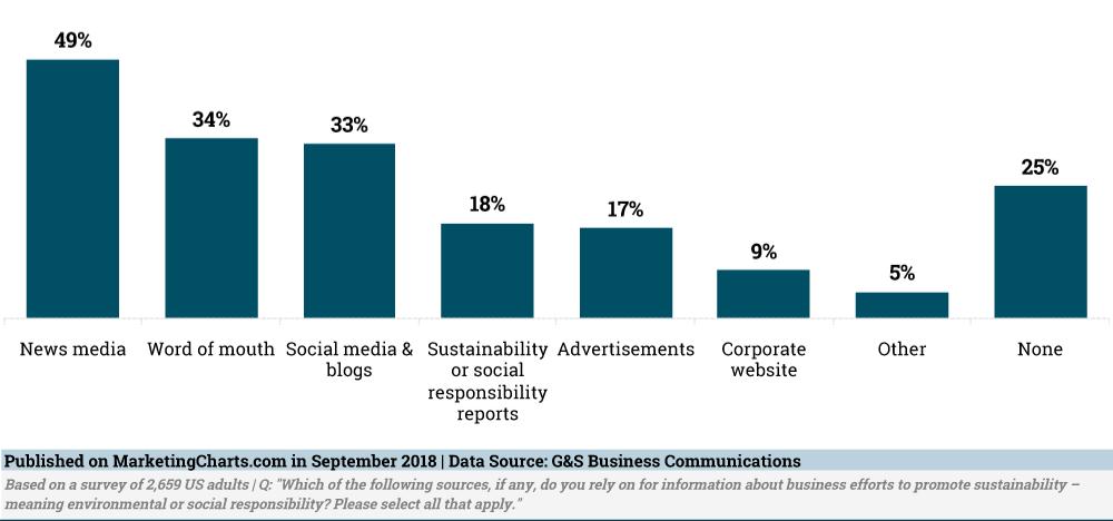 corporate marketing strategy