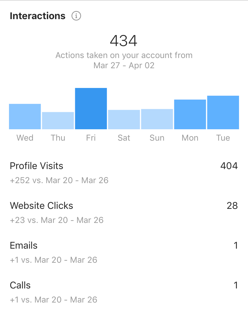 Instagram business case study