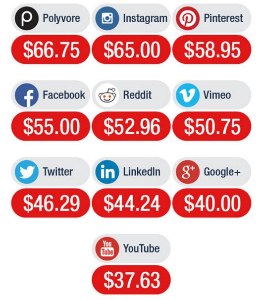 cheap social media marketing