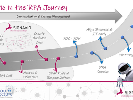 RPA Journey