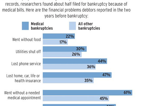 What causes bankruptcy?