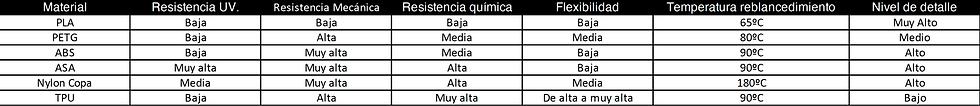 Taula Materials (CAstellà).png