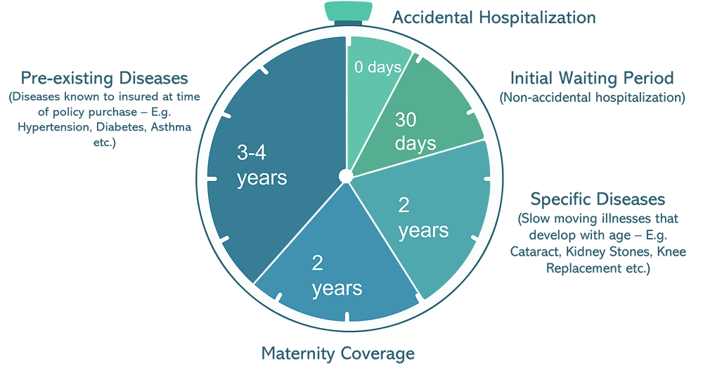 Waiting periods of different disease