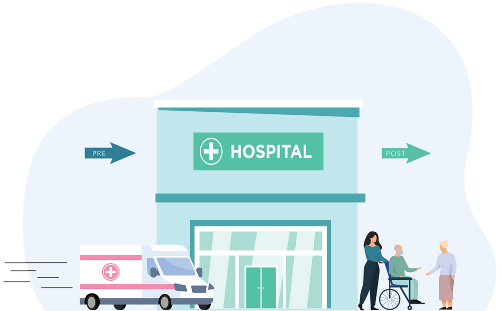 Pre and post hospitalization coverage with your Corporate Health Insurance