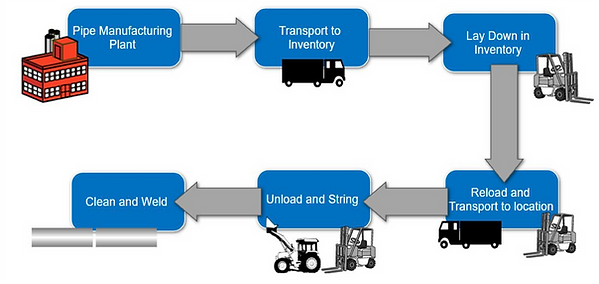 process flow now.png