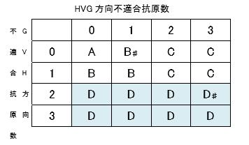 HLA ハプロ移植