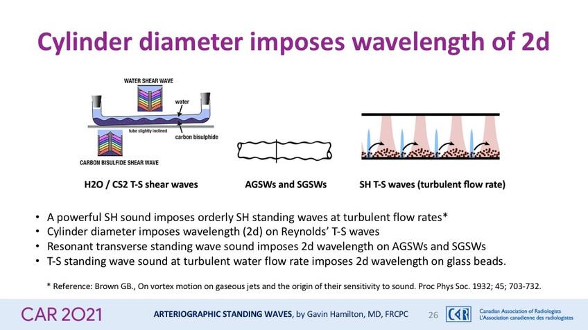 Cylinder diameter imposes wavelength of 2d