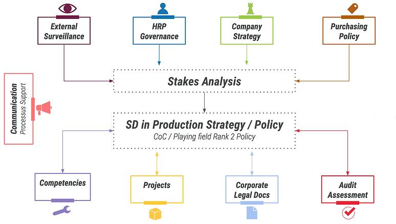 Sustainable development process