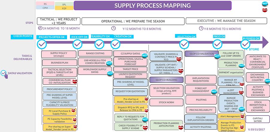Supply process at Decathlon