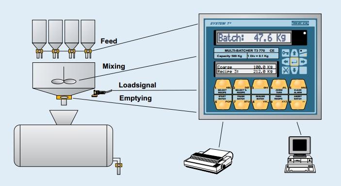 system T SEG 3