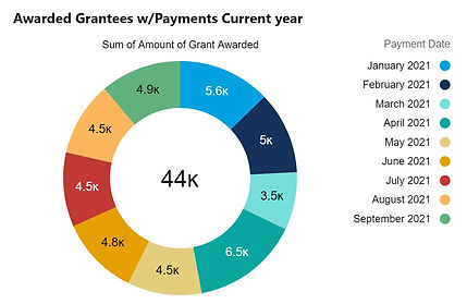 Awarded Grantees-2021-Current Sept21.jpg