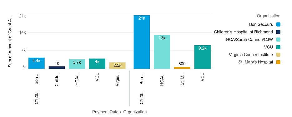Sept-grants-Year over Year-Org.jpg