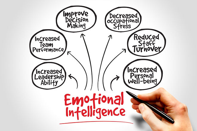 Emotional intelligence mind map, busines