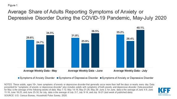 Reports of anxiety and depression during COVID-19 pandemic 2020