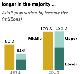 Pew Research Center: The American Middle Class is Losing Ground (2015)