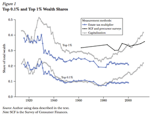 Kopczuk: What do we know about the Evolution of Top Wealth Shares in the U.S.? (2015)