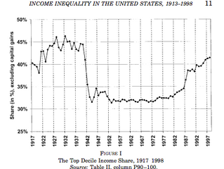 Piketty & Saez: Income Inequality in the U.S. 1913-1998 (2003)
