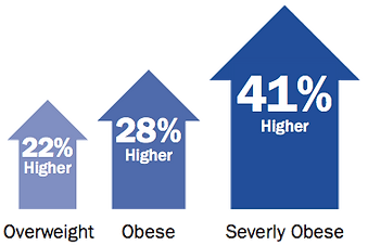 Obesity Healthcare Cost Comparison