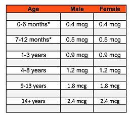 Vitamin B12 RDA's