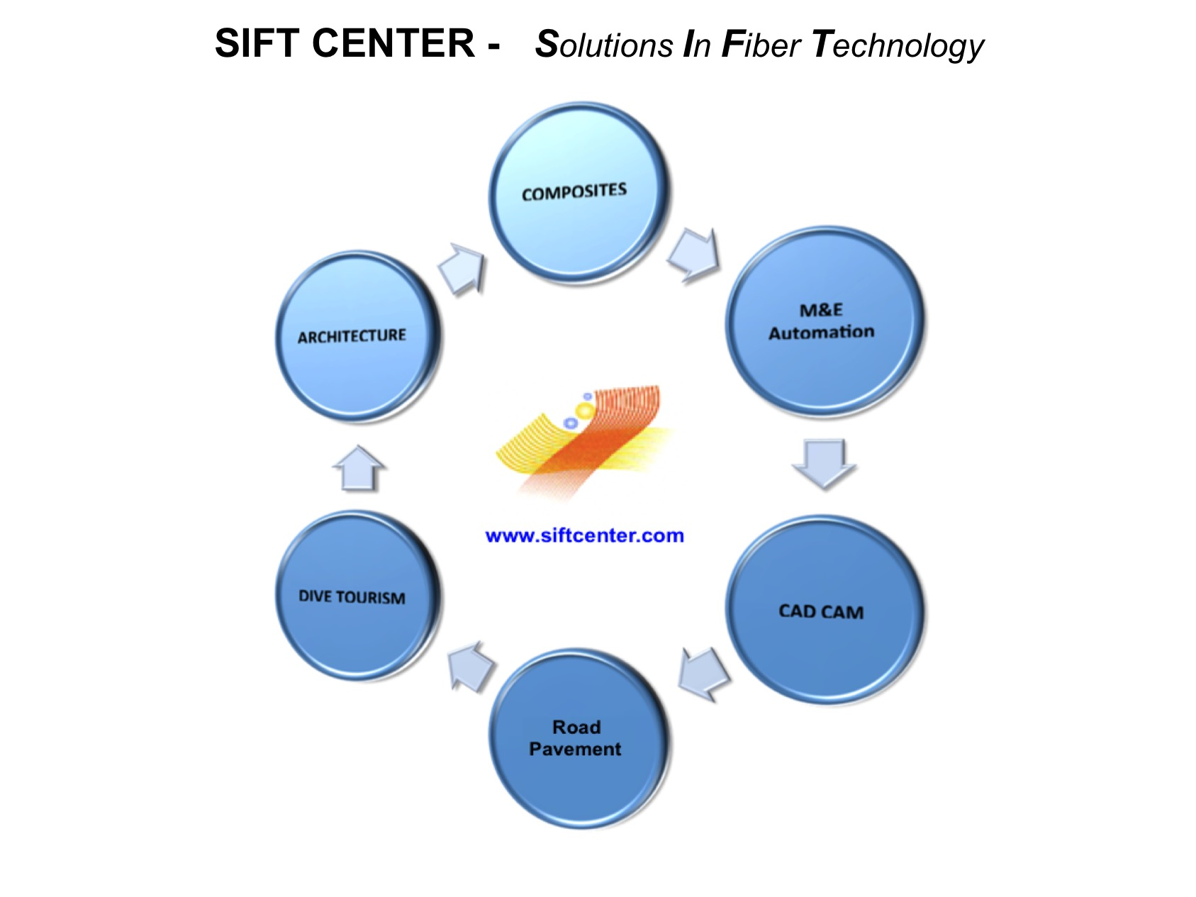 Sift Center : Company Overview