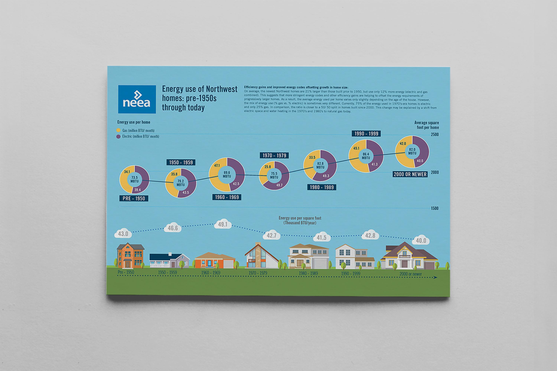 Housing Energy Use