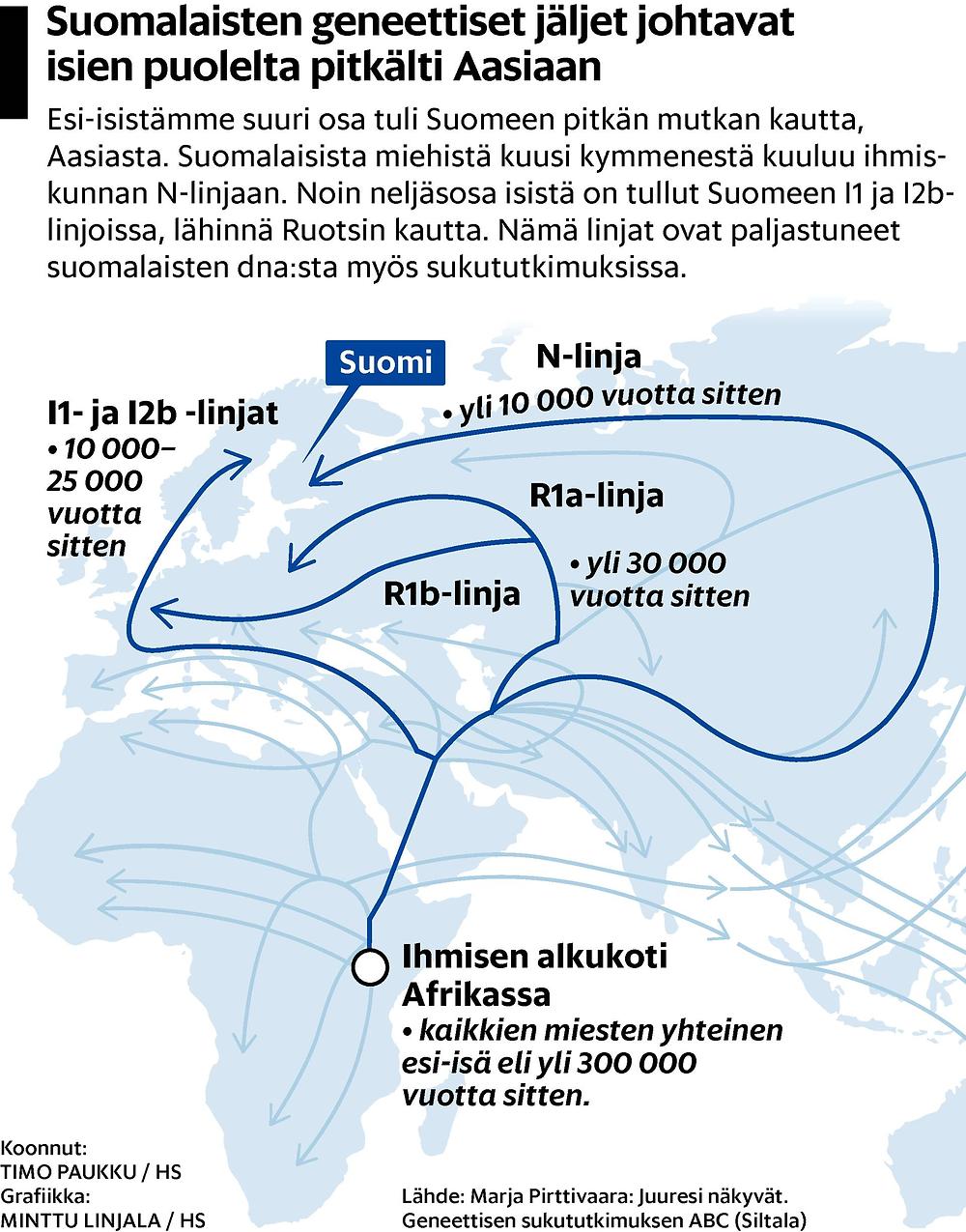 Suomalaisten geneettiset jäljet