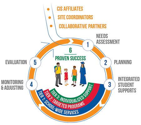 CIS Model of Service