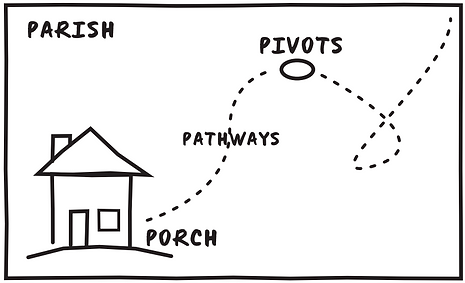 Parish Pivots Pathways Porch.png