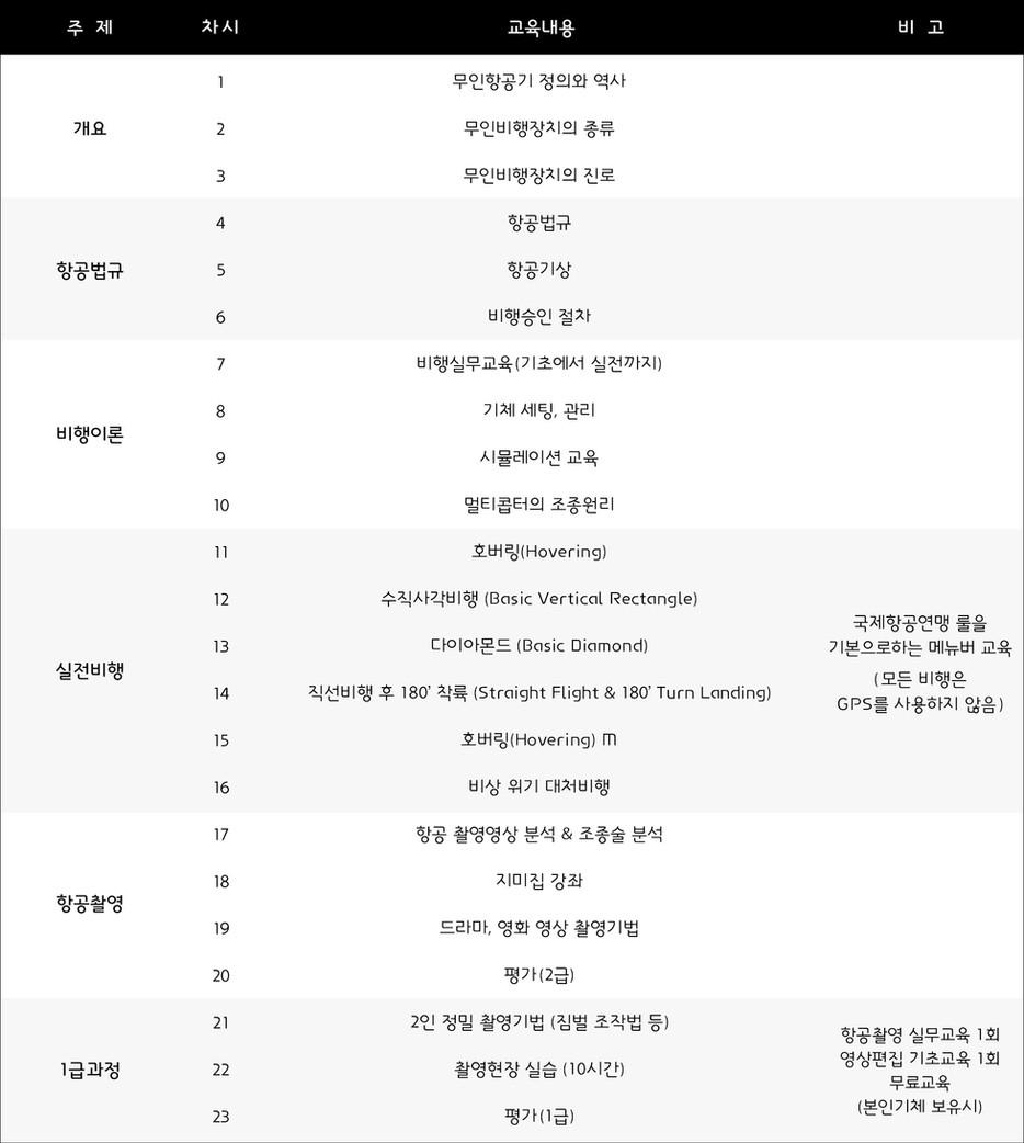 항공촬영과정1_90610(수정).jpg
