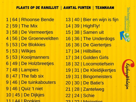 Uitslag PubQuiz Barendrecht & Albrandswaard